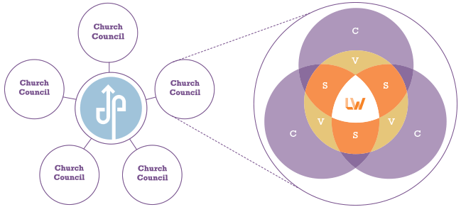 CHURCH COUNCIL ROLE