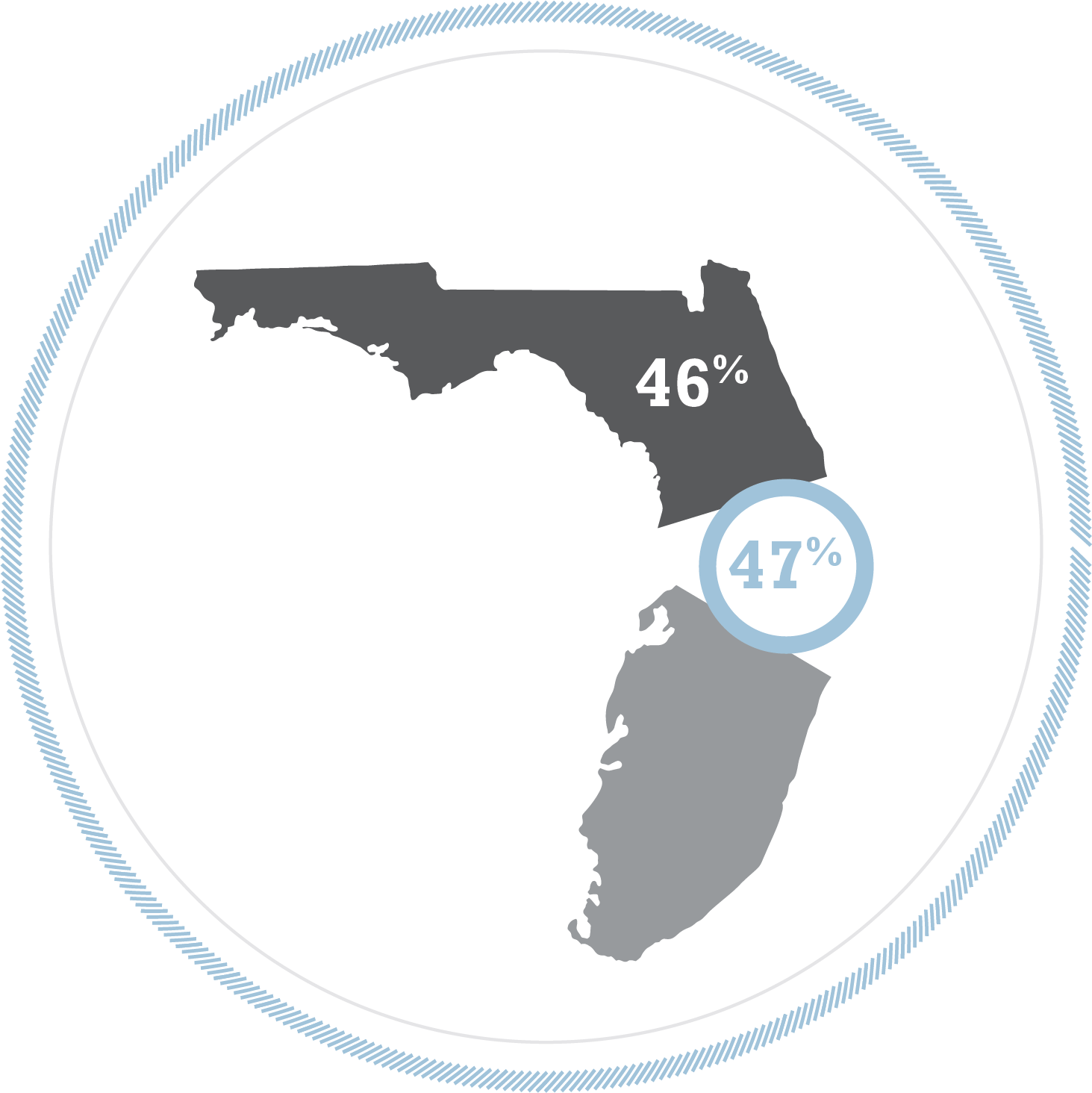 under employment in Florida